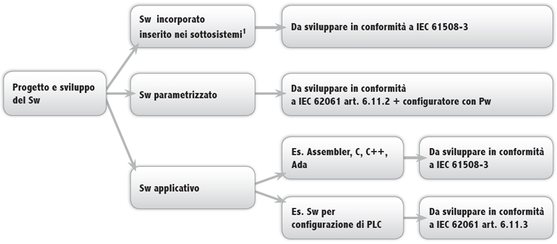 Software sicurezza